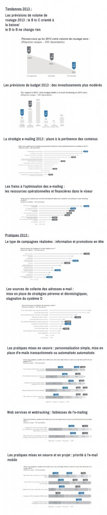 Infographie : les nouvelles tendances de l'e mail marketing infographie email marketing 214x1024