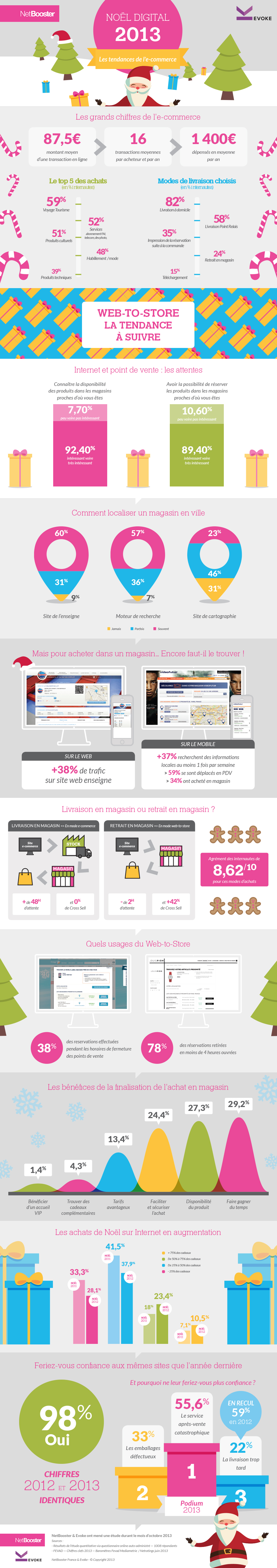 [Infographie] Noël digital : les tendances de le commerce en 2013 1882594 infographie les cyberacheteurs veulent du web to store a noel