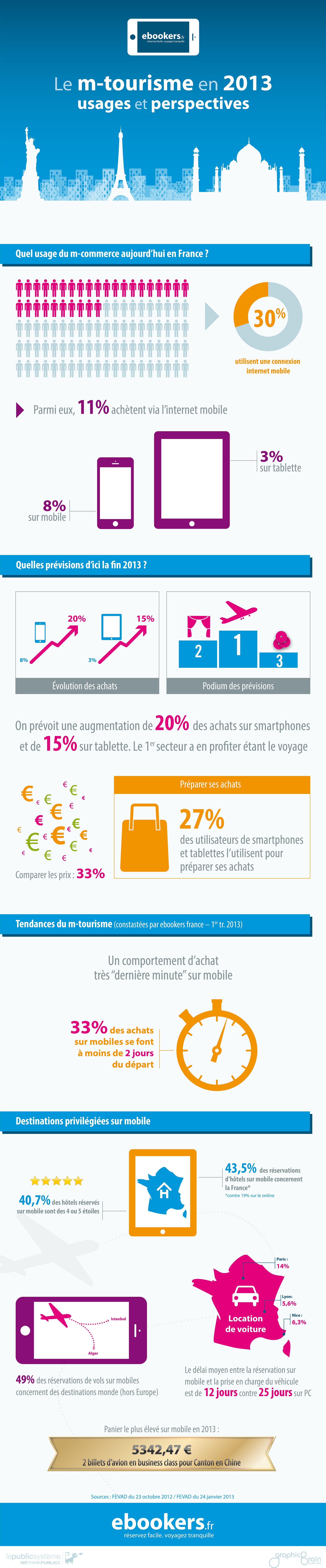 [Infographie] Le tourisme mobile en 2013 infographie ebookers 8