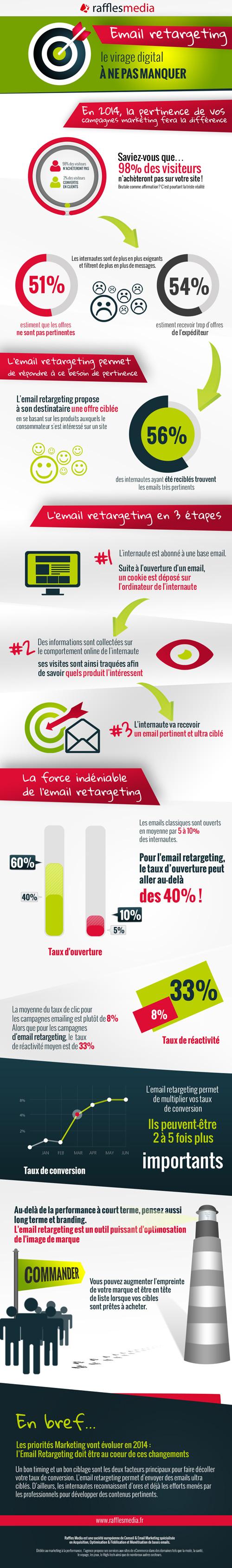 [Infographie] Reprenez le contrôle grâce à lEmail Retargeting infographie email retargeting