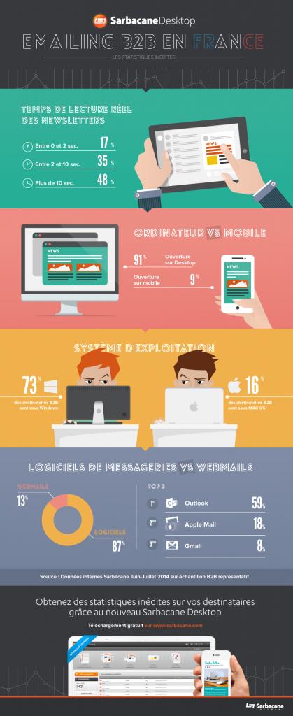 L'emailing B2B est (toujours) super puissant ! Emailing B2B en France 419x1024