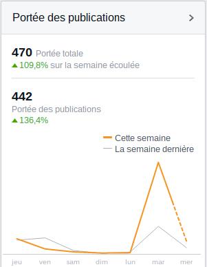 Mesurer son ROI Facebook pour connaître lefficacité de sa communication Portée de publications