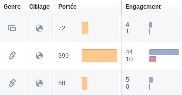 Mesurer son ROI Facebook pour connaître lefficacité de sa communication Portée engagement