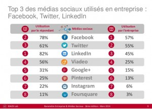 Lutilité des réseaux sociaux pour votre PME ! 2 minutes pour comprendre ! top 3 réseaux sociaux 300x214