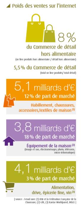 Les chiffres clés de lE commerce en France, secteur qui se porte bien ! chiffres clé E commerce