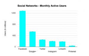 Choisissez entre les différents médias sociaux celui qui VOUS convient ! graphisme utilisation réseaux sociaux 300x189