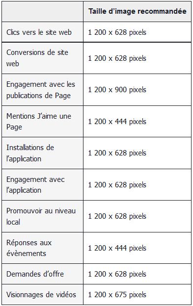 Limage Facebook sous toutes ses coutures ! Ou dimensions ! [Infographie] image facebook1