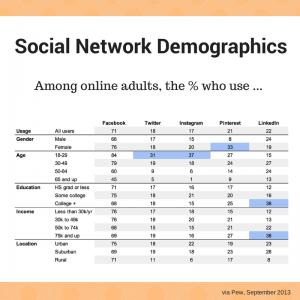 Choisissez entre les différents médias sociaux celui qui VOUS convient ! résultats enquête pew 300x300