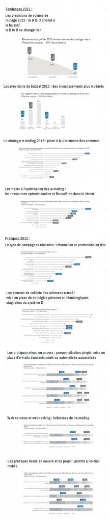 Infographie : les nouvelles tendances de l'e mail marketing infographie email marketing 214x1024