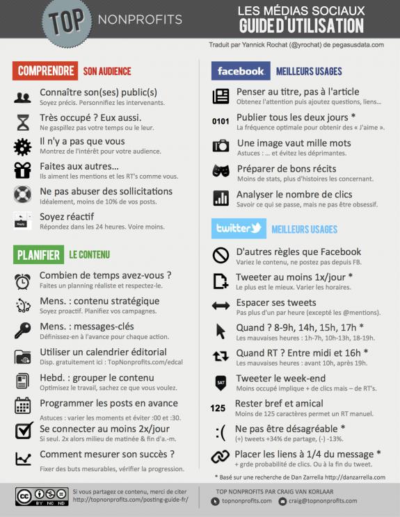 Infographie-50-Guide-dutilisation-des-médias-sociaux-à-lusage-des-marques