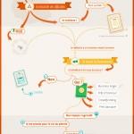 Infographie-latelier_2013_super_startuper_