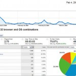 taux de conversion e-commerce