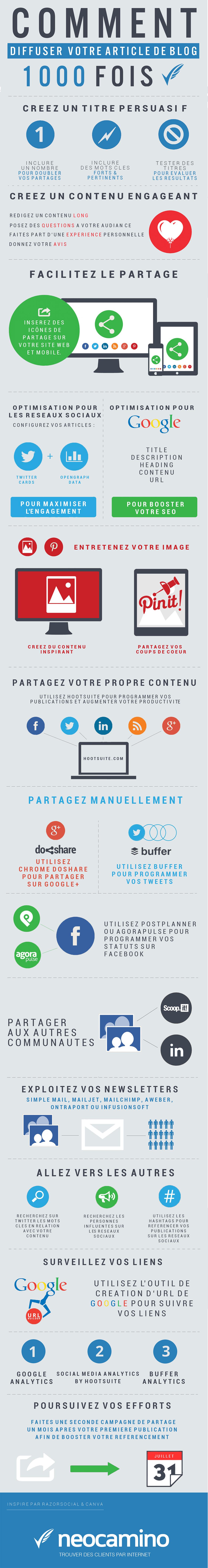 Infographie : comment booster la diffusion de vos articles de blog ? neocamino