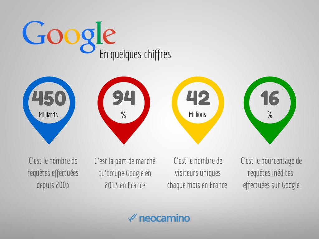 Recherche Sur Google Les Chiffres Cles Que Vous Devriez Connaitre