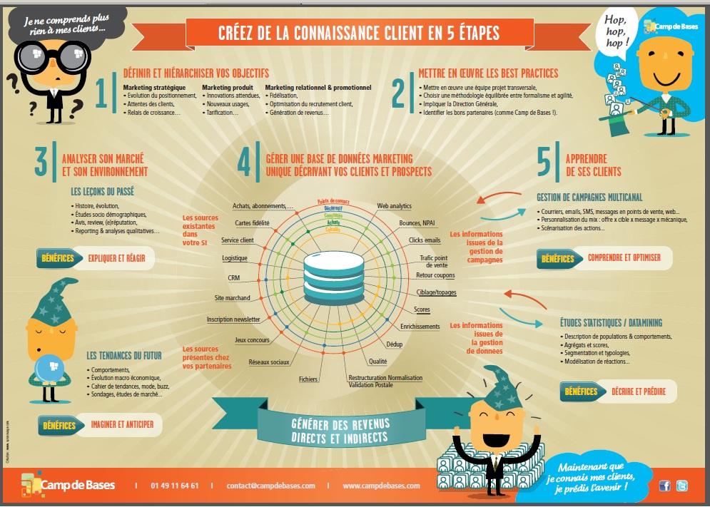 Jamais la gestion de la relation client n'a été si évidente (infographie) -  Neocamino