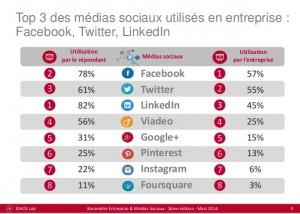 utilité réseaux sociaux