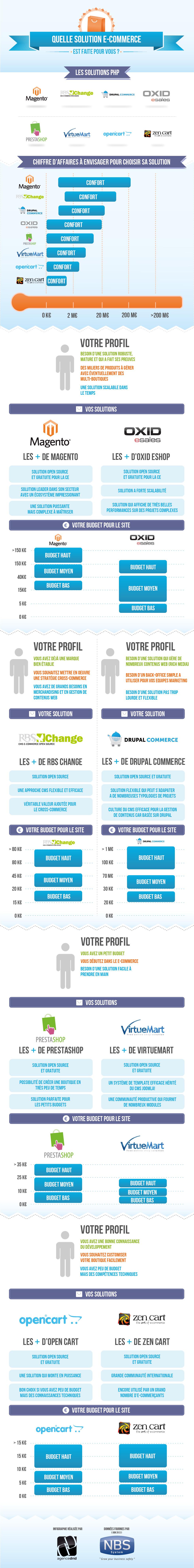 Trouvez la solution E commerce qui sadapte à vous! [Infographie] infographie solution E commerce