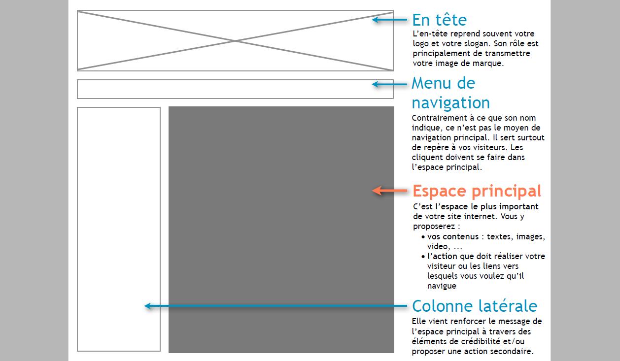 La Checklist De Conception De Site Web Que Toutes Les Agences