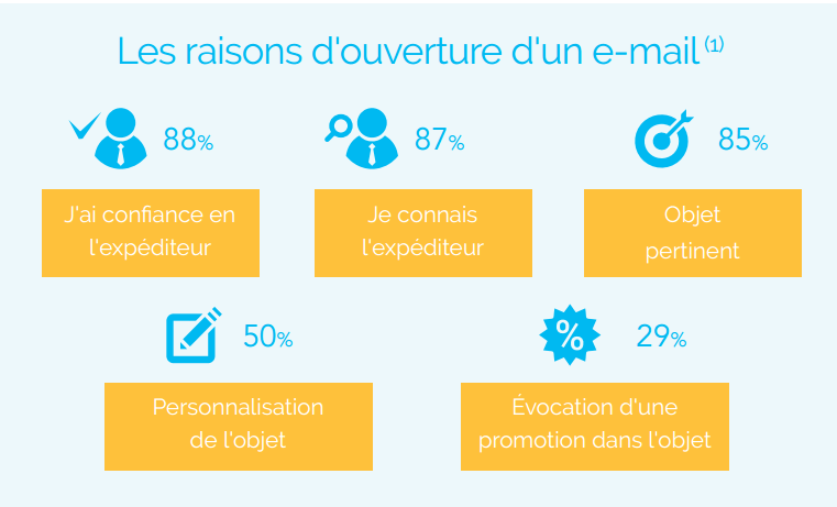 ouverture campagne email marketing
